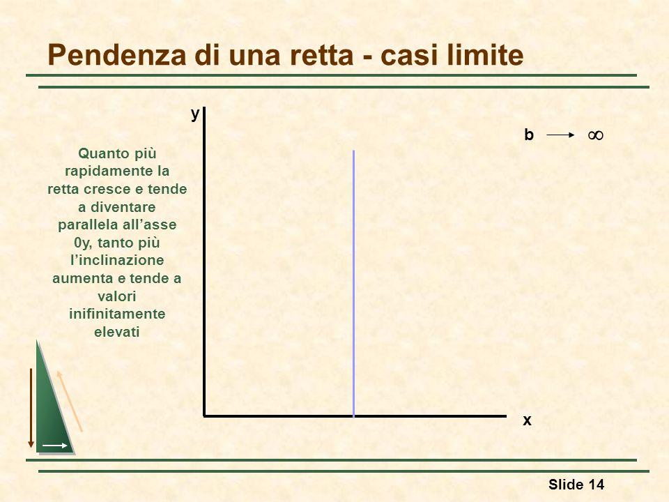Slide 14 Pendenza di una retta - casi limite y x b  Quanto più rapidamente la retta cresce e tende a diventare parallela all'asse 0y, tanto più l'inc