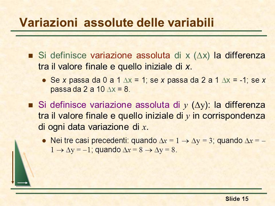 Slide 15 Variazioni assolute delle variabili Si definisce variazione assoluta di x (  x) la differenza tra il valore finale e quello iniziale di x. S