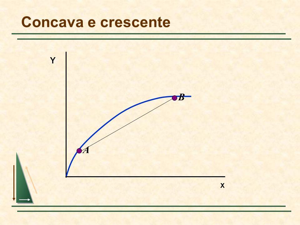 Concava e crescente X Y A B