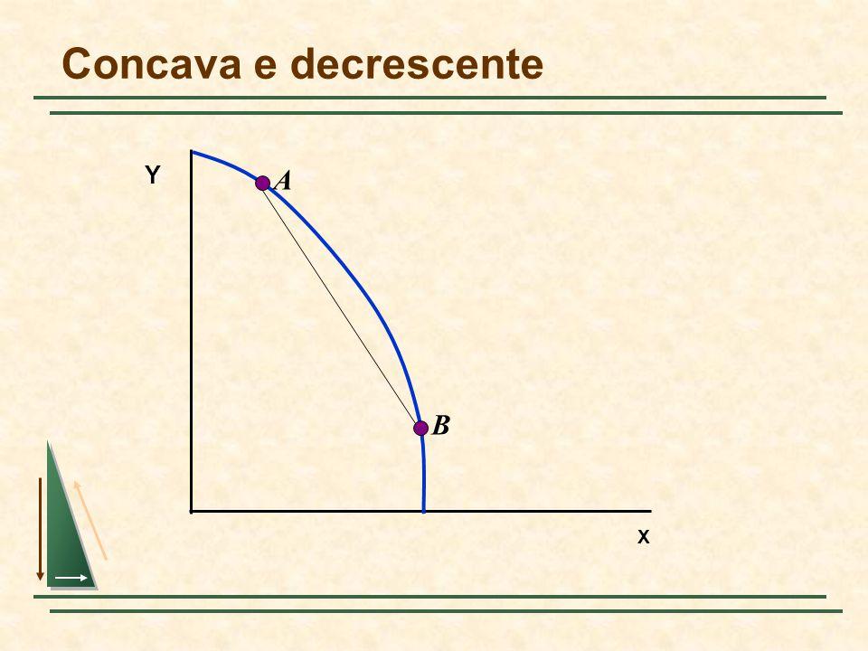 Concava e decrescente X Y A B
