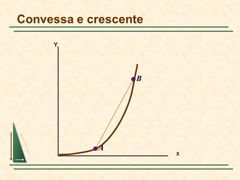 Convessa e crescente X Y B A