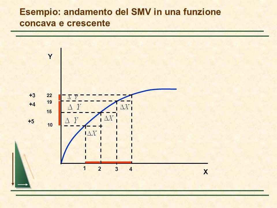Esempio: andamento del SMV in una funzione concava e crescente X Y 1 2 3 10 15 22 19 4 +5 +4 +3