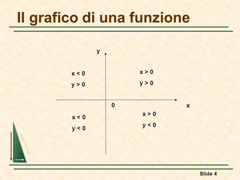Slide 4 Il grafico di una funzione y x x > 0 y > 0 x > 0 y < 0 x < 0 y > 0 x < 0 y < 0 0