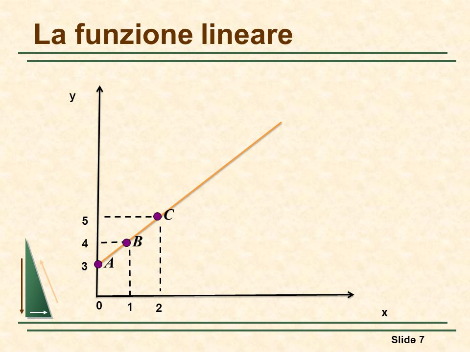 La funzione lineare Slide 7 y x 0 3 1 2 4 5 C B A