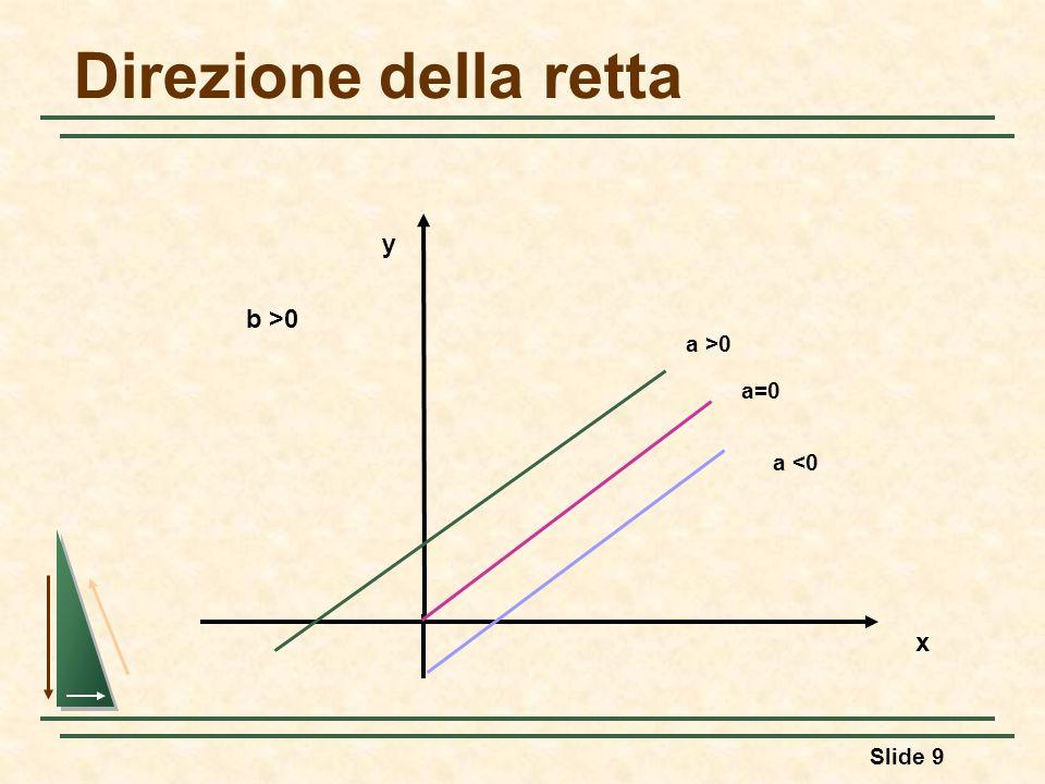 Slide 9 Direzione della retta a >0 a=0 a <0 y x b >0