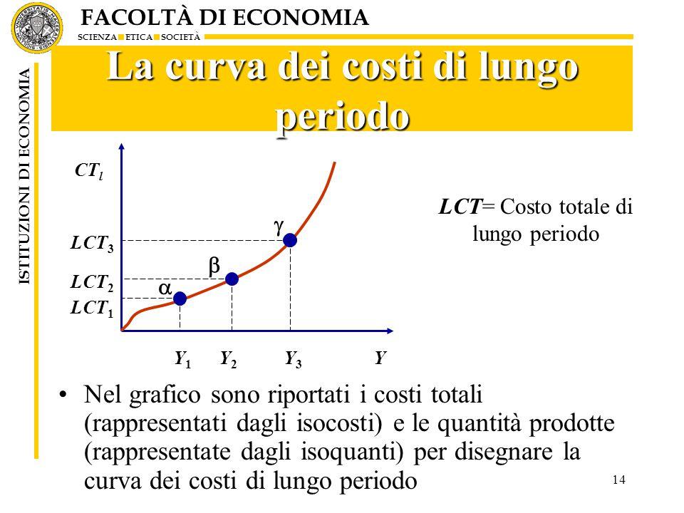 FACOLTÀ DI ECONOMIA SCIENZA ETICA SOCIETÀ ISTITUZIONI DI ECONOMIA 14 La curva dei costi di lungo periodo Nel grafico sono riportati i costi totali (rappresentati dagli isocosti) e le quantità prodotte (rappresentate dagli isoquanti) per disegnare la curva dei costi di lungo periodo    Y1Y1 Y2Y2 Y3Y3 LCT 1 LCT 2 LCT 3 CT l Y LCT= Costo totale di lungo periodo
