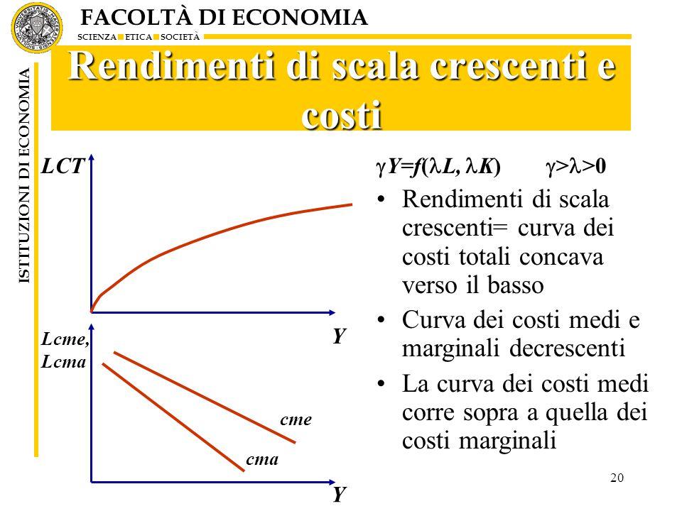 FACOLTÀ DI ECONOMIA SCIENZA ETICA SOCIETÀ ISTITUZIONI DI ECONOMIA 20 Rendimenti di scala crescenti e costi  Y=f( L, K)  > >0 Rendimenti di scala crescenti= curva dei costi totali concava verso il basso Curva dei costi medi e marginali decrescenti La curva dei costi medi corre sopra a quella dei costi marginali Y Lcme, Lcma cma cme Y LCT
