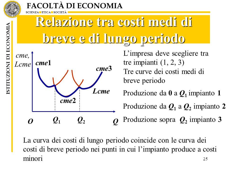 FACOLTÀ DI ECONOMIA SCIENZA ETICA SOCIETÀ ISTITUZIONI DI ECONOMIA 25 Relazione tra costi medi di breve e di lungo periodo Q1Q1 Q2Q2 cme2 cme1 cme3 cme, Lcme QO L'impresa deve scegliere tra tre impianti (1, 2, 3) Tre curve dei costi medi di breve periodo Produzione da 0 a Q 1 impianto 1 La curva dei costi di lungo periodo coincide con le curva dei costi di breve periodo nei punti in cui l'impianto produce a costi minori Produzione da Q 1 a Q 2 impianto 2 Produzione sopra Q 2 impianto 3 Lcme