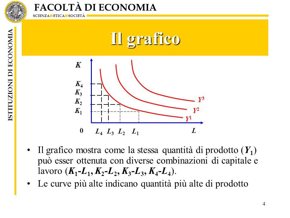 FACOLTÀ DI ECONOMIA SCIENZA ETICA SOCIETÀ ISTITUZIONI DI ECONOMIA 4 Il grafico Il grafico mostra come la stessa quantità di prodotto (Y 1 ) può esser ottenuta con diverse combinazioni di capitale e lavoro (K 1 -L 1, K 2 -L 2, K 3 -L 3, K 4 -L 4 ).