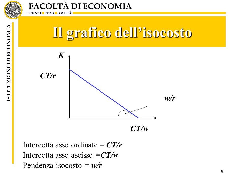 FACOLTÀ DI ECONOMIA SCIENZA ETICA SOCIETÀ ISTITUZIONI DI ECONOMIA 9 Minimizzazione dei costi L'imprenditore vuole minimizzare i costi, data la quantità Y 1 da produrre: sceglie l'isocosto più basso CT 2 eguaglia il rapporto tra i prezzi al SMST K L Y1Y1 K1K1 L1L1 0 CT 1 CT 2 CT 3 A B SMST=w/r