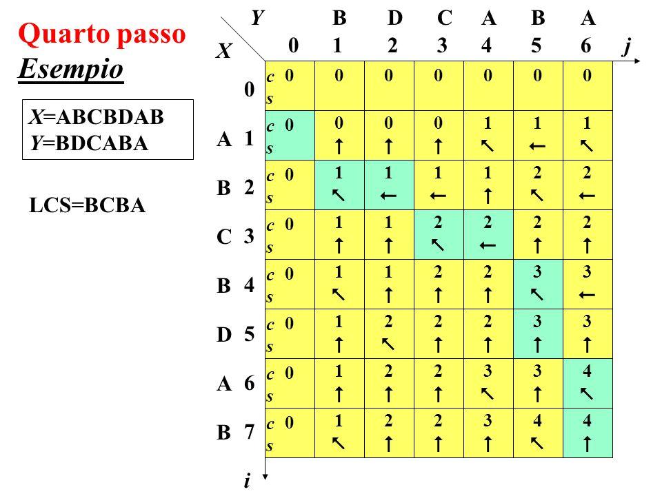 Quarto passo Esempio X=ABCBDAB Y=BDCABA i 065432 0123456701234567 0 j CDB cscs 1 BAA 0 000000 0 0 0 0 0 0 ABCBDABABCBDAB cscs cscs cscs cscs cscs cscs cscs Y X 00 11 11 11 11 11 11 00 11 11 11 22 22 22 00 11 22 22 22 22 22 11 11 22 22 22 33 33 11 22 22 33 33 33 44 11 22 22 33 33 44 44 44 44 LCS=....LCS=...A 33 33 LCS=..BA 22 22 LCS=.CBA 11 11 LCS=BCBA 0 cscs