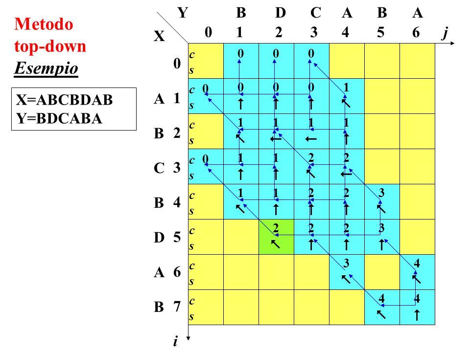 0 11 00 0 00 00 00 11 11 11 11 22 22 33 0 11 11 11 11 22 22 22 22 22 33 44 33 44 44 Metodo top-down Esempio X=ABCBDAB Y=BDCABA i 065432 0123456701234567 j CDB 1 BAA ABCBDABABCBDAB Y X cscs cscs cscs cscs cscs cscs cscs cscs