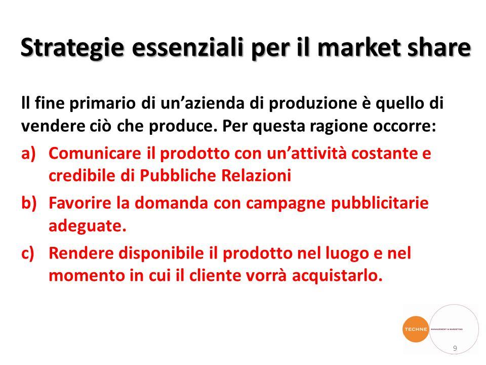 Strategie essenziali per il market share ll fine primario di un'azienda di produzione è quello di vendere ciò che produce.