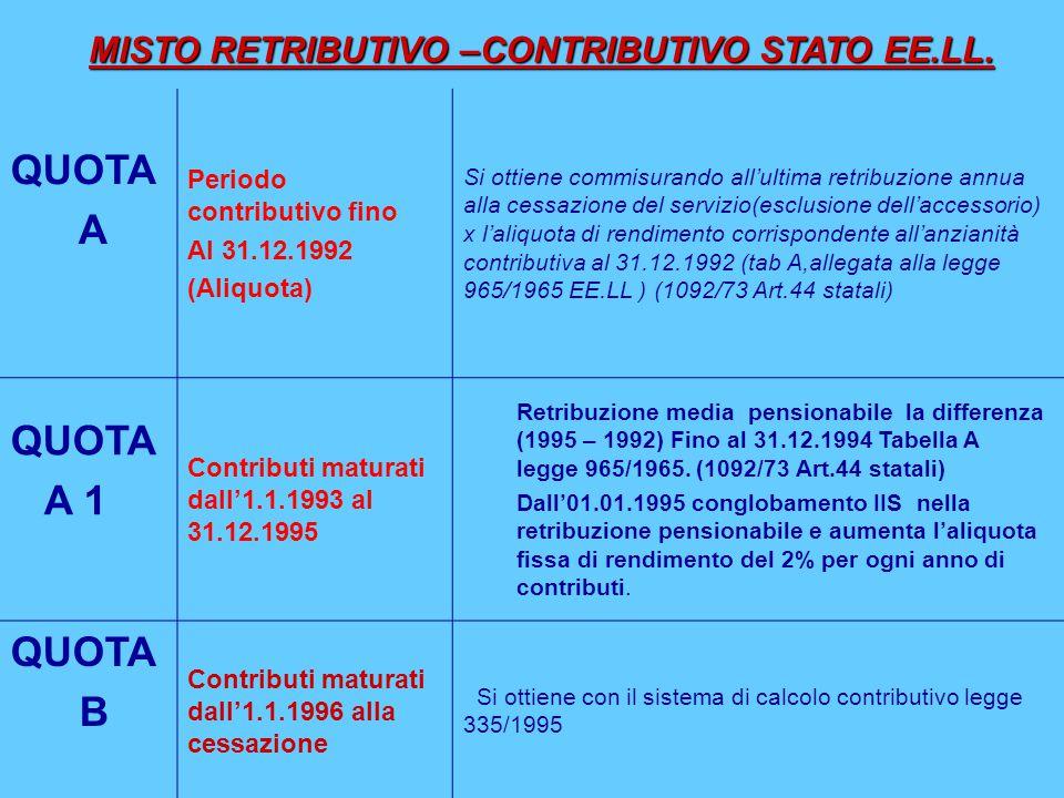 QUOTA A Periodo contributivo fino Al 31.12.1992 (Aliquota) Si ottiene commisurando all'ultima retribuzione annua alla cessazione del servizio(esclusio