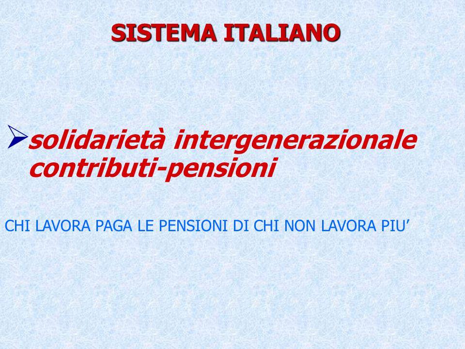 SISTEMA ITALIANO  solidarietà intergenerazionale contributi-pensioni CHI LAVORA PAGA LE PENSIONI DI CHI NON LAVORA PIU'