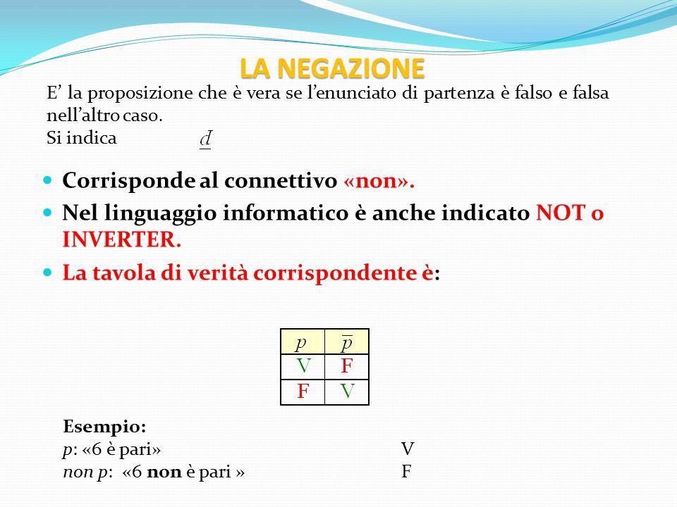 Esempio: p: Roma è in Italia V q: Il forno raffredda F p  q: Roma è in Italia e il forno raffredda F Dati due enunciati, la congiunzione è quella terza proposizione che è vera solo se le due di partenza sono vere.