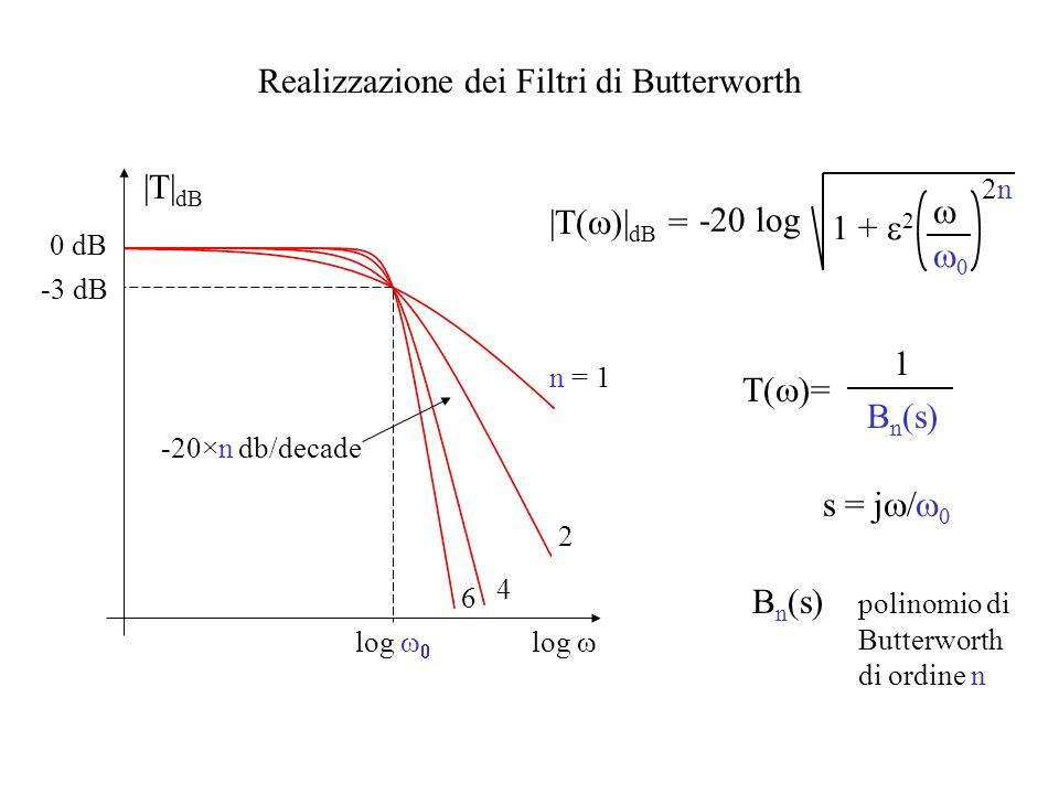 Realizzazione dei Filtri di Butterworth |T| dB 0 dB log  n = 1 2 4 6 -3 dB log   -20×n db/decade B n (s) 1 s = j   B n (s) polinomio di Butte