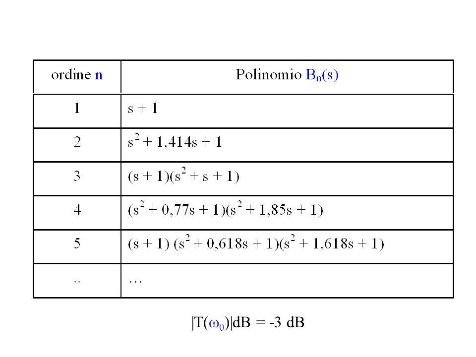 Filtro Passa-basso di Butterworth del I ordine + A R1R1 R2R2 VoVo + V in R C V o = V + G G = R2R2 R1R1 1 + V + = V in 1 jCjC + R 1 jCjC 1 1 + j  RC = V+V+