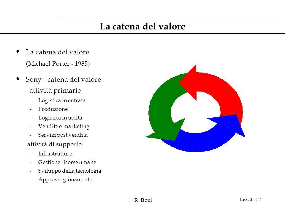 R. Boni Lez. 3 - 52 La catena del valore ( Michael Porter - 1985) Sony - catena del valore attività primarie - Logistica in entrata - Produzione - Log