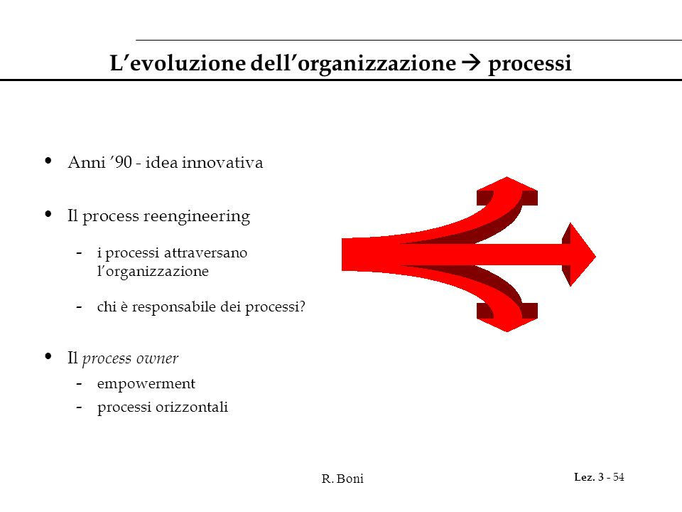 R. Boni Lez. 3 - 54 L'evoluzione dell'organizzazione  processi Anni '90 - idea innovativa Il process reengineering - i processi attraversano l'organi