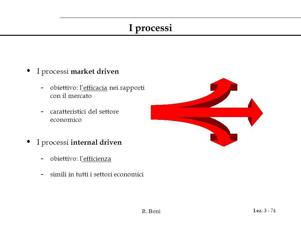 R. Boni Lez. 3 - 74 I processi I processi market driven - obiettivo: l'efficacia nei rapporti con il mercato - caratteristici del settore economico I