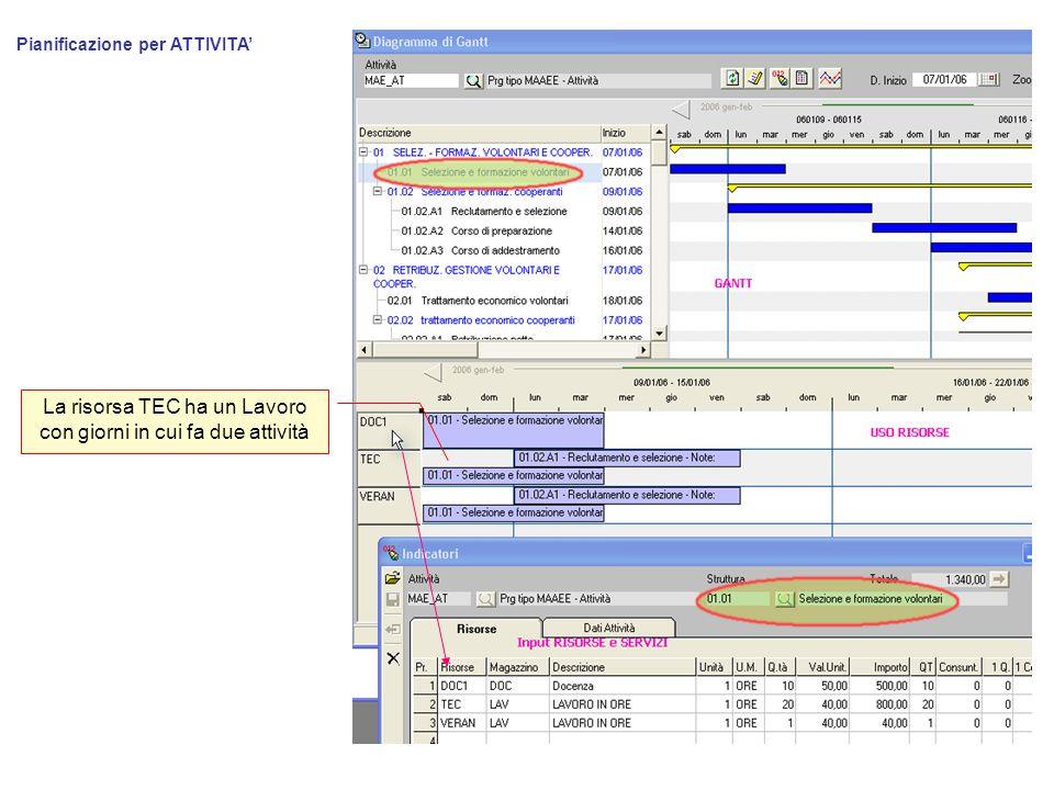 Pianificazione per ATTIVITA' La risorsa TEC ha un Lavoro con giorni in cui fa due attività