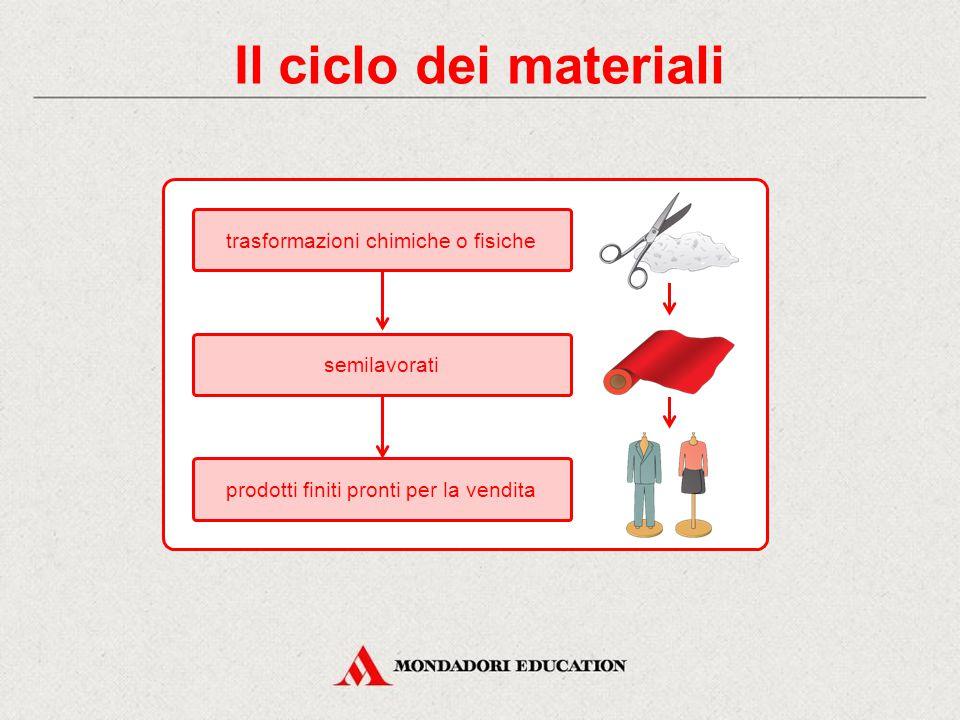 Il ciclo dei materiali trasformazioni chimiche o fisiche prodotti finiti pronti per la vendita semilavorati