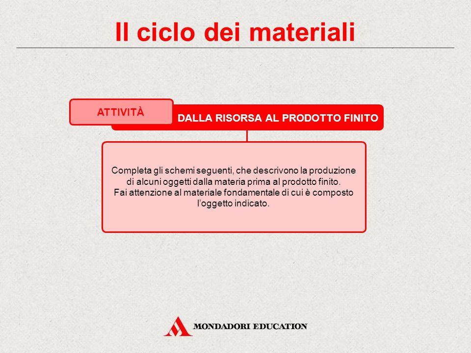 Il ciclo dei materiali DALLA RISORSA AL PRODOTTO FINITO ATTIVITÀ Completa gli schemi seguenti, che descrivono la produzione di alcuni oggetti dalla materia prima al prodotto finito.