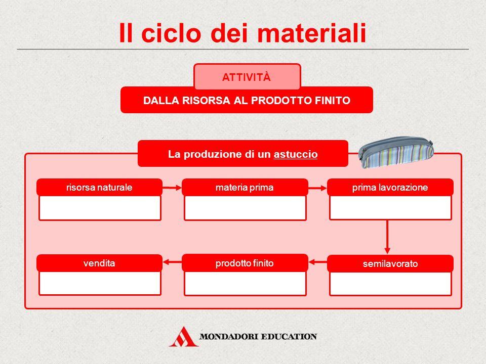 Il ciclo dei materiali DALLA RISORSA AL PRODOTTO FINITO ATTIVITÀ risorsa naturale materia primaprima lavorazione vendita prodotto finito semilavorato La produzione di un astuccio