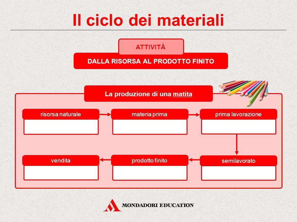 Il ciclo dei materiali DALLA RISORSA AL PRODOTTO FINITO ATTIVITÀ risorsa naturale materia primaprima lavorazione vendita prodotto finito semilavorato