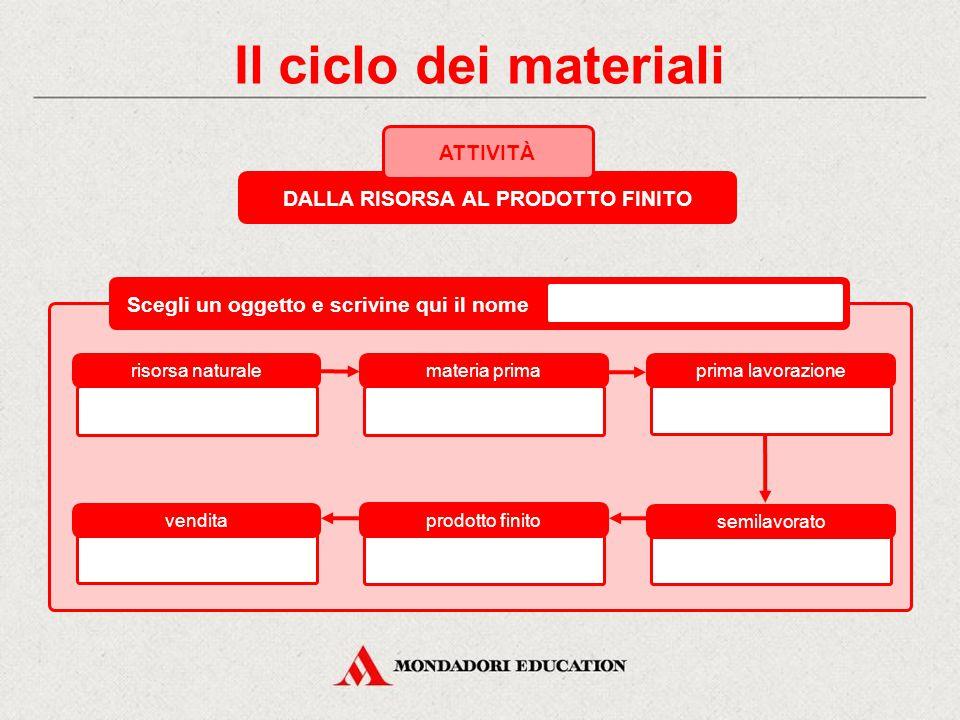 Il ciclo dei materiali DALLA RISORSA AL PRODOTTO FINITO ATTIVITÀ La produzione di una matita risorsa naturale materia primaprima lavorazione vendita p