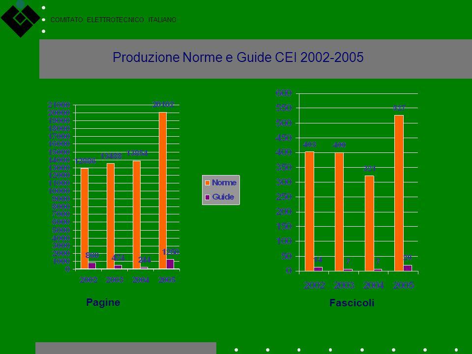 COMITATO ELETTROTECNICO ITALIANO Produzione Norme e Guide CEI 2002-2005 Pagine Fascicoli