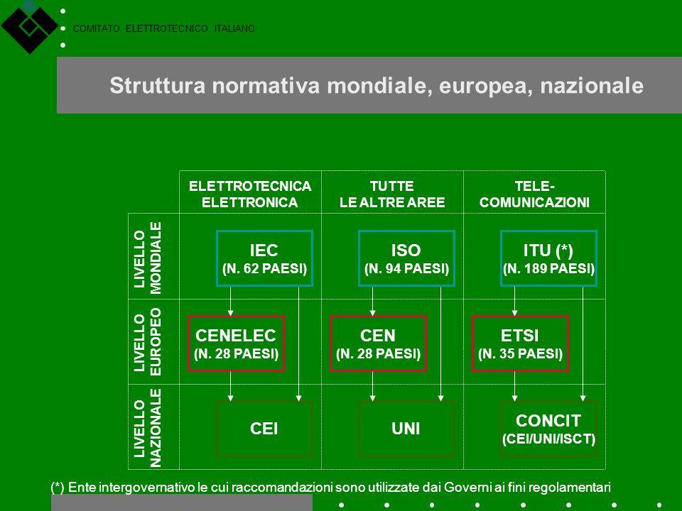 COMITATO ELETTROTECNICO ITALIANO LIVELLO MONDIALE LIVELLO EUROPEO LIVELLO NAZIONALE IEC (N. 62 PAESI) ISO (N. 94 PAESI) ITU (*) (N. 189 PAESI) CENELEC