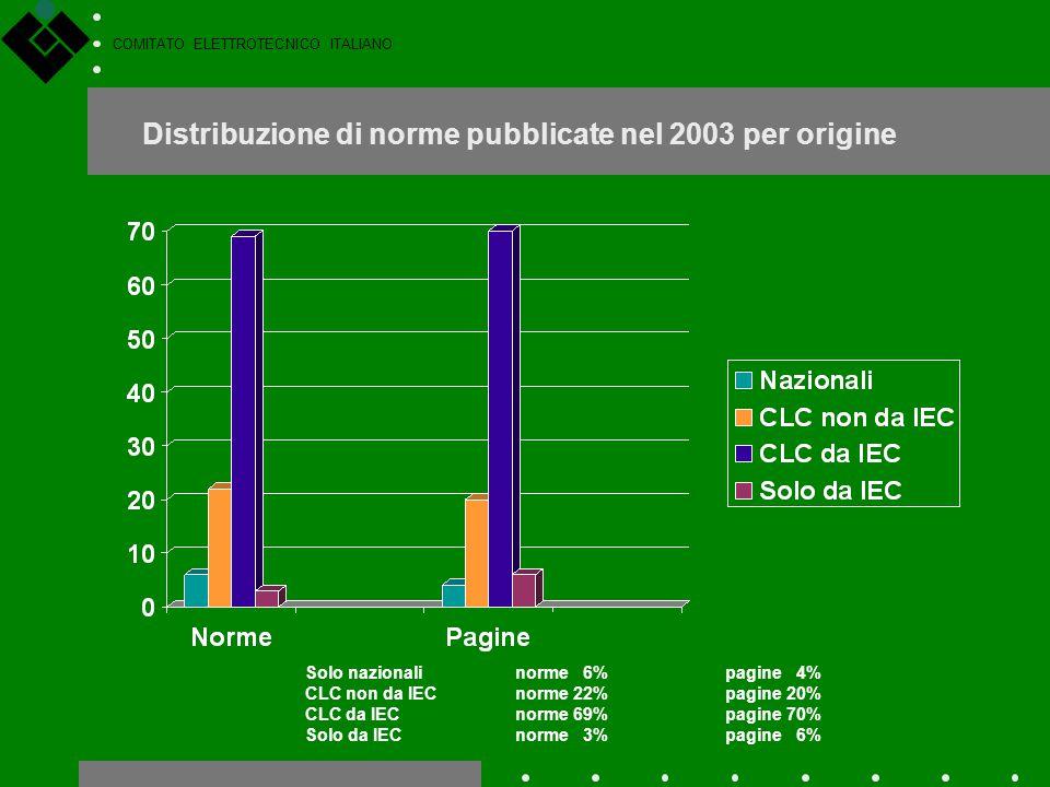 COMITATO ELETTROTECNICO ITALIANO Distribuzione di norme pubblicate nel 2003 per origine Solo nazionalinorme 6%pagine 4% CLC non da IECnorme 22%pagine