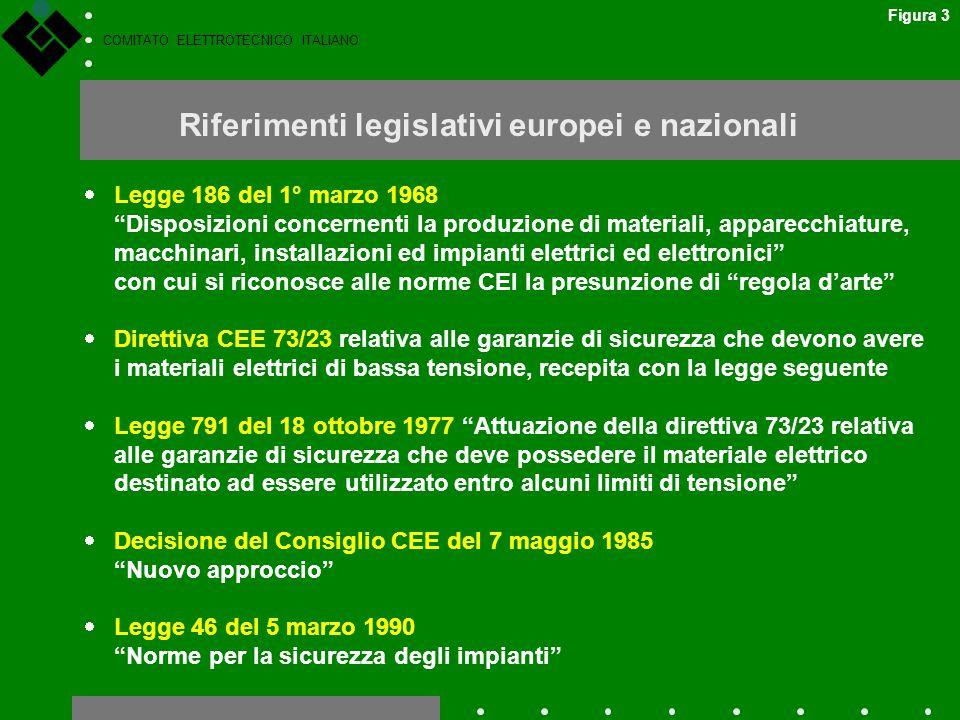 """COMITATO ELETTROTECNICO ITALIANO Riferimenti legislativi europei e nazionali  Legge 186 del 1° marzo 1968 """"Disposizioni concernenti la produzione di"""