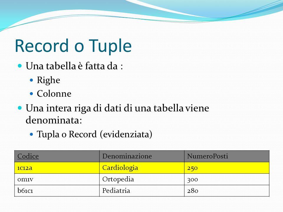 Record o Tuple Una tabella è fatta da : Righe Colonne Una intera riga di dati di una tabella viene denominata: Tupla o Record (evidenziata) CodiceDeno