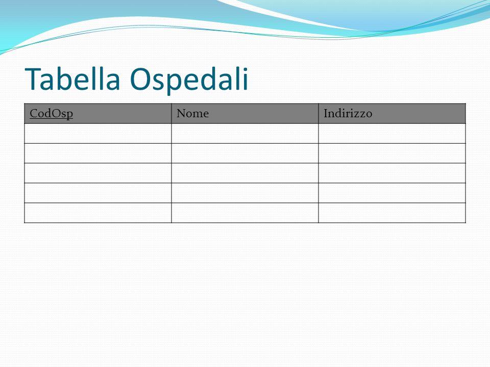 Tabella Ospedali CodOspNomeIndirizzo