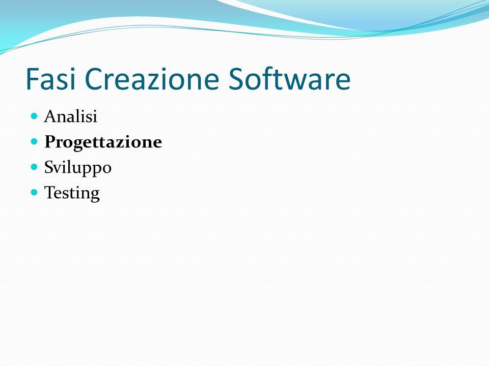 Fasi Creazione Software Analisi Progettazione Sviluppo Testing