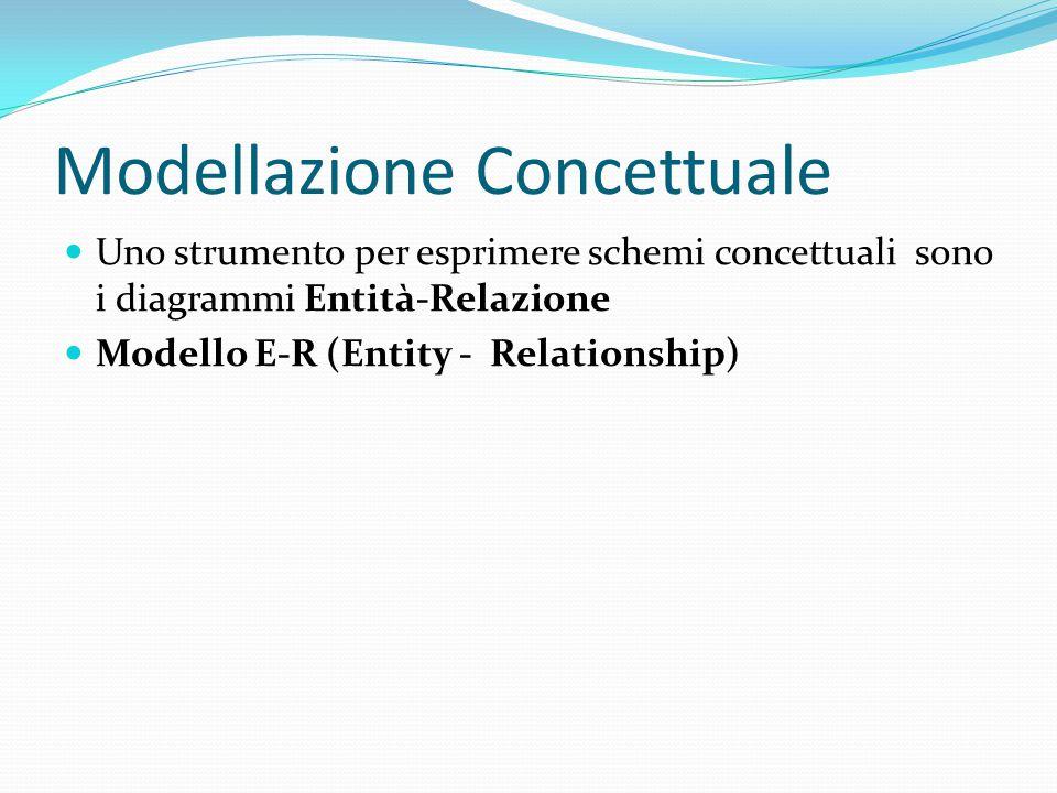 Modellazione Concettuale Uno strumento per esprimere schemi concettuali sono i diagrammi Entità-Relazione Modello E-R (Entity - Relationship)