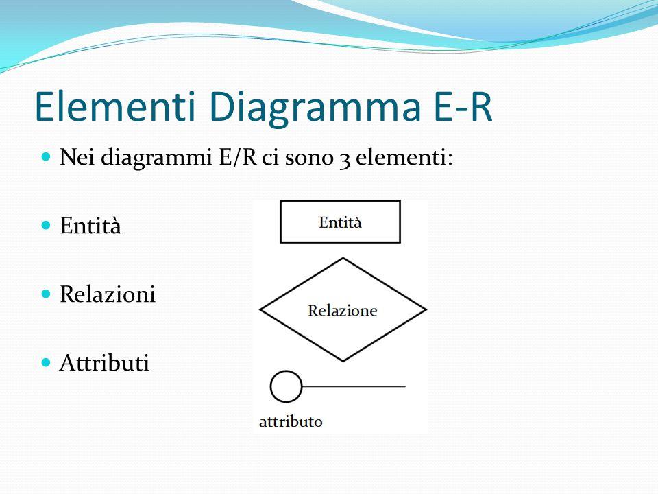 Elementi Diagramma E-R Nei diagrammi E/R ci sono 3 elementi: Entità Relazioni Attributi