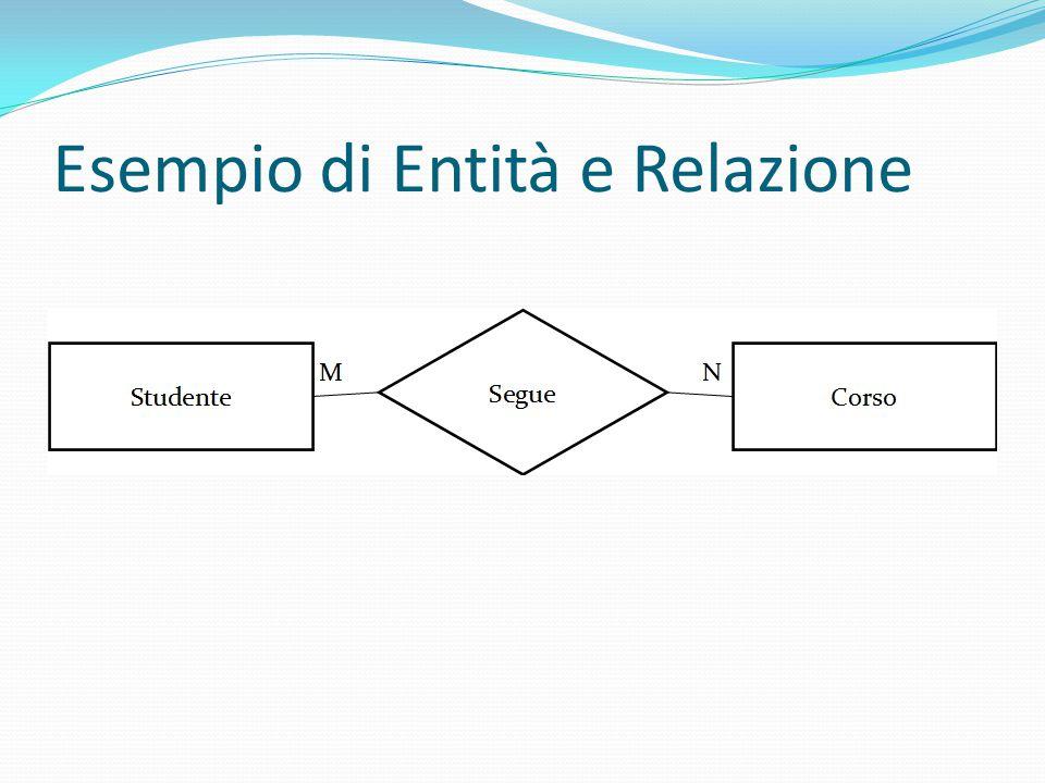 Dati ed Entità Per mantenere le informazioni, le Entità vengono rappresentate in forma tabellare Reparto Codice Denominazion e NumeroPost i