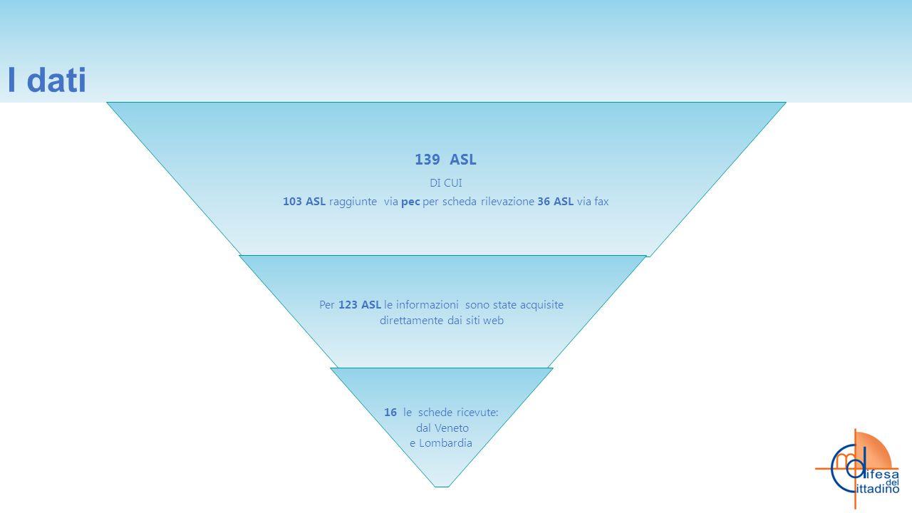 I dati 139 ASL DI CUI 103 ASL raggiunte via pec per scheda rilevazione 36 ASL via fax Per 123 ASL le informazioni sono state acquisite direttamente dai siti web 16 le schede ricevute: dal Veneto e Lombardia