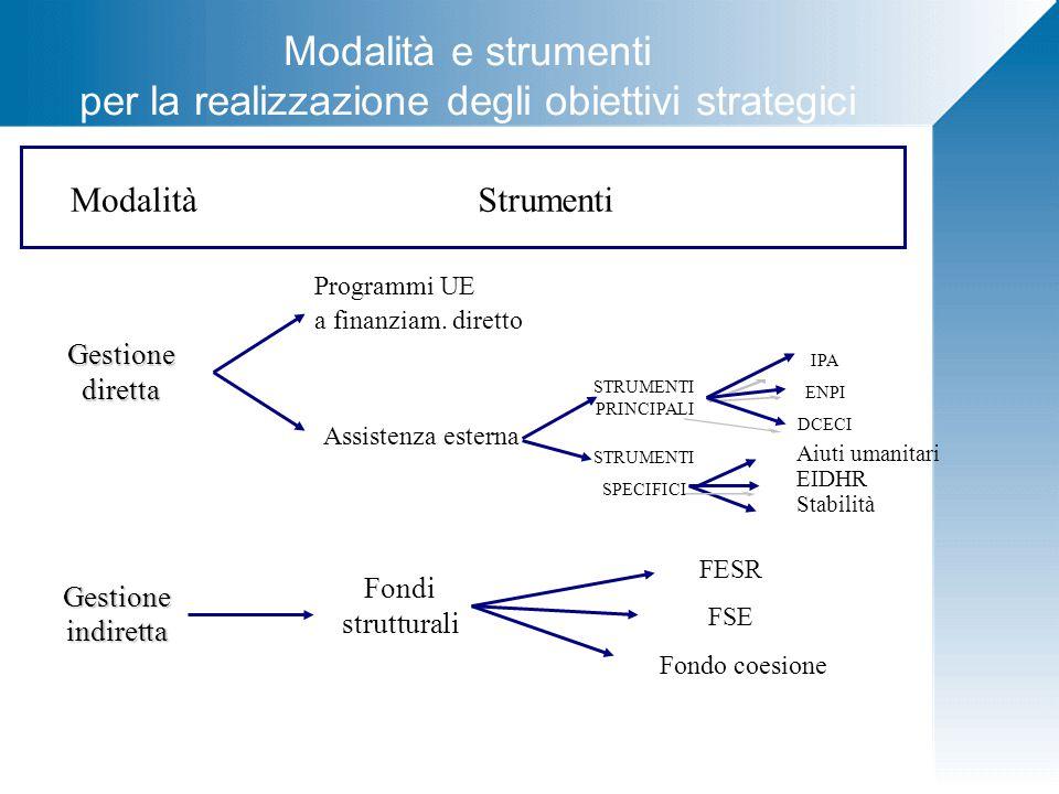 Modalità e strumenti per la realizzazione degli obiettivi strategici Strumenti Gestionediretta Gestioneindiretta Programmi UE a finanziam.