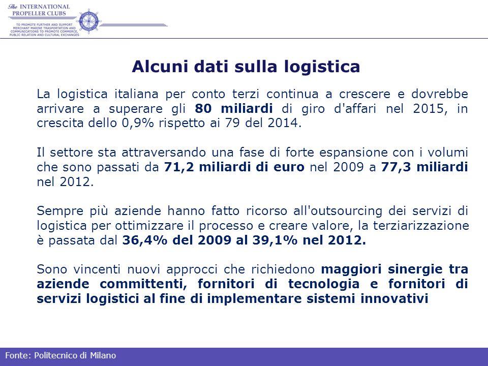 Alcuni dati sulla logistica La logistica italiana per conto terzi continua a crescere e dovrebbe arrivare a superare gli 80 miliardi di giro d affari nel 2015, in crescita dello 0,9% rispetto ai 79 del 2014.