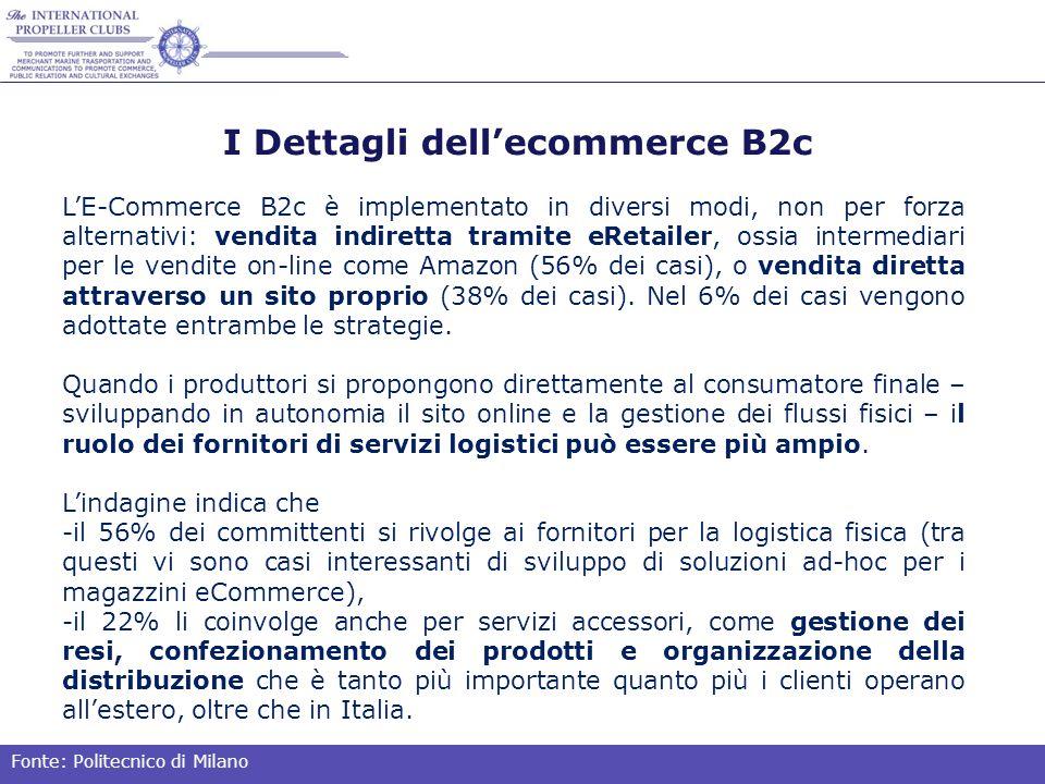 I Dettagli dell'ecommerce B2c L'E-Commerce B2c è implementato in diversi modi, non per forza alternativi: vendita indiretta tramite eRetailer, ossia intermediari per le vendite on-line come Amazon (56% dei casi), o vendita diretta attraverso un sito proprio (38% dei casi).