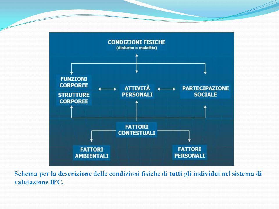 Schema per la descrizione delle condizioni fisiche di tutti gli individui nel sistema di valutazione IFC.