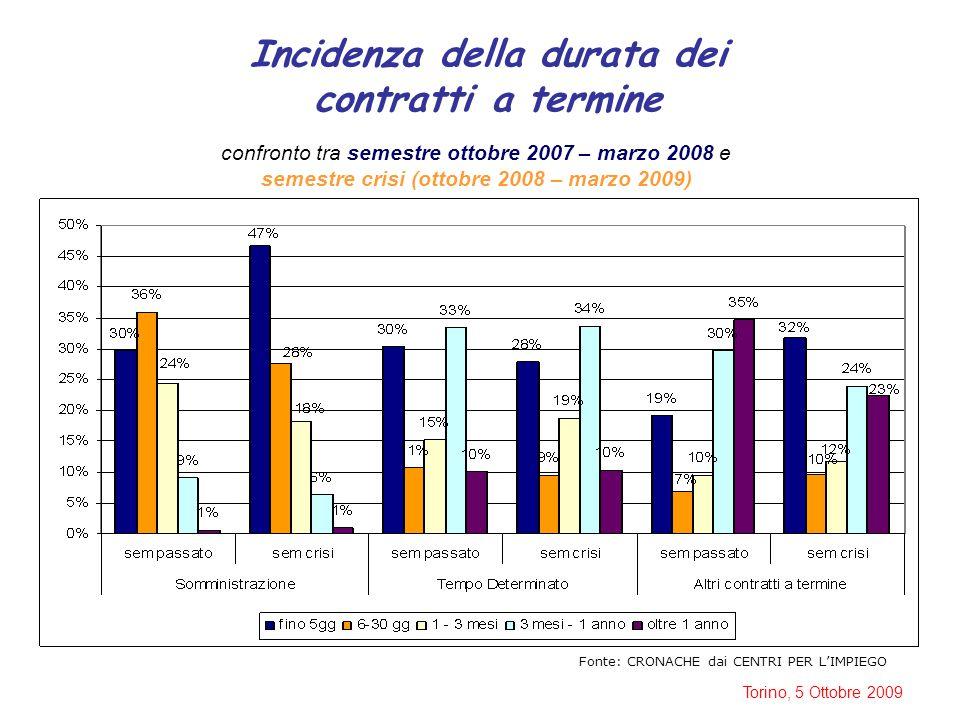 Torino, 5 Ottobre 2009 Incidenza della durata dei contratti a termine Fonte: CRONACHE dai CENTRI PER L'IMPIEGO confronto tra semestre ottobre 2007 – m