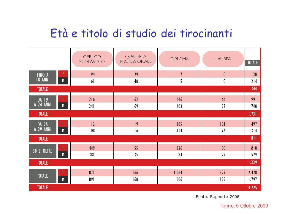 Torino, 5 Ottobre 2009 Età e titolo di studio dei tirocinanti Fonte: Rapporto 2008