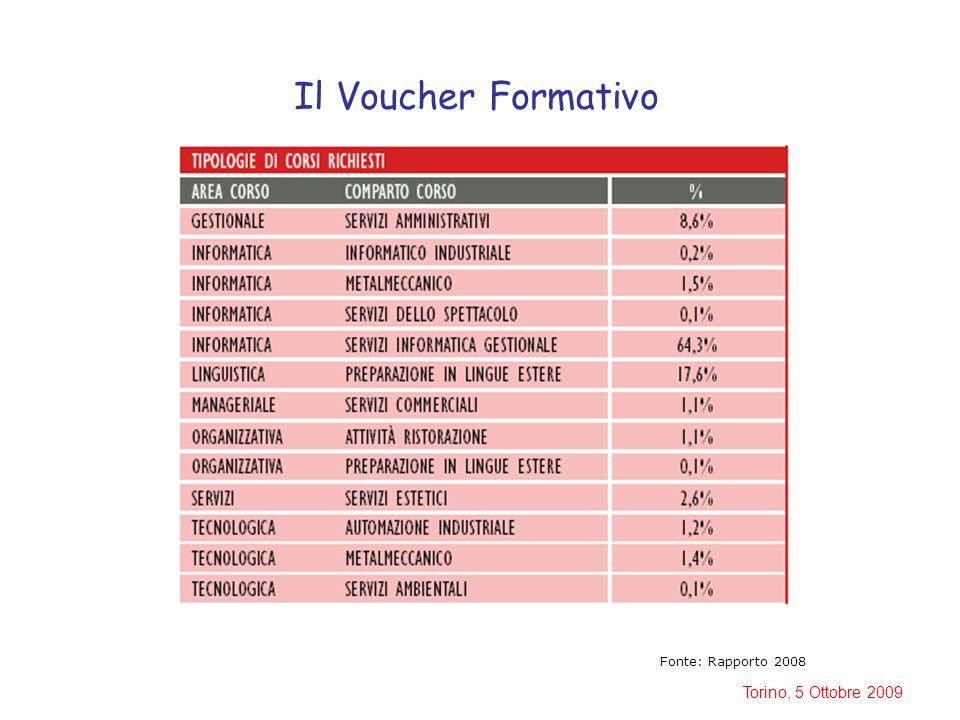 Torino, 5 Ottobre 2009 Il Voucher Formativo Fonte: Rapporto 2008