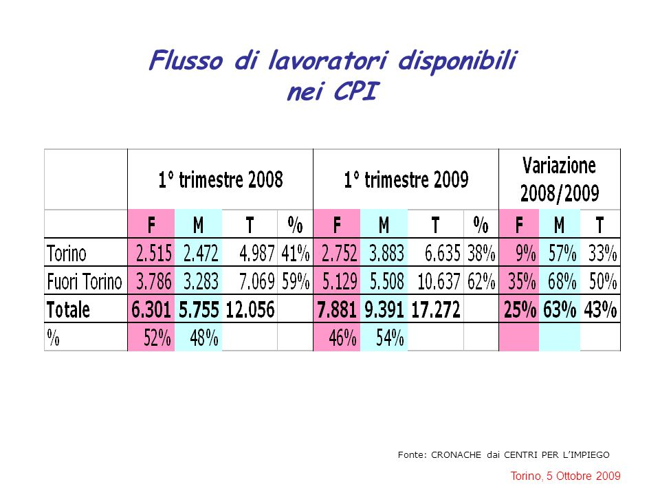 Torino, 5 Ottobre 2009 Flusso dei lavoratori disoccupati 1° Semestre 2008/1° Semestre 2009 Fonte: Osservatorio Mercato del Lavoro